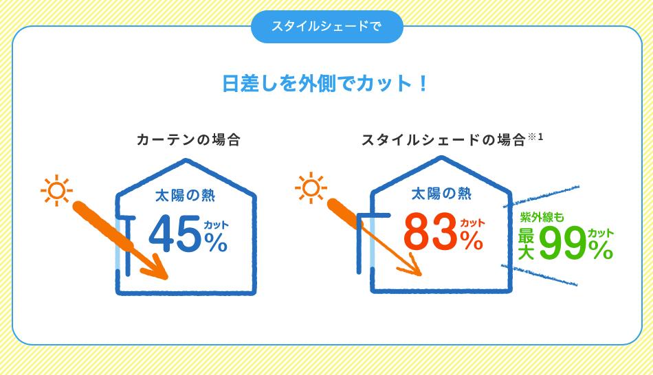 外からの日差しを遮って室内熱中症から家族を守る ! 外付け日除け【スタイルシェード】