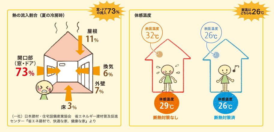 熱の流入割合と体感温度