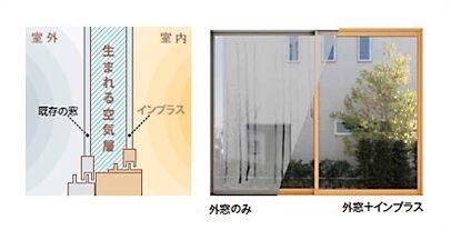 内窓の仕組み