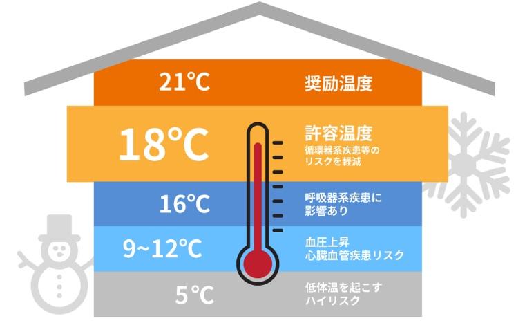 ヒートショック対策には内窓リフォーム 部屋間の温度差をなくそう !