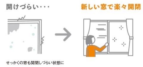 窓の開閉が大変に … 窓を交換してゆがみと不便を解消 !