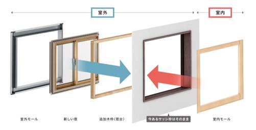 あらゆる窓にリフォームできる汎用カバーモール