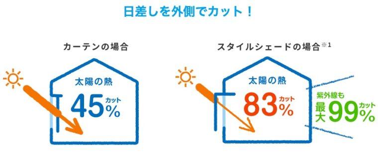 窓の外から日よけをして、室内熱中症の対策を