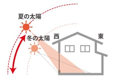 夏の熱い日差し対策
