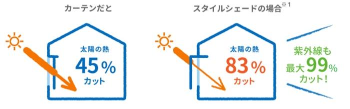 室外から熱を遮ることで部屋の温度上昇を防ぎます